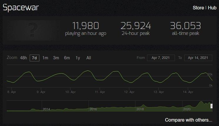 Spacewar - Steamcharts Player Amount